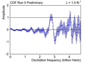 The figure shows the CDF measurement of the Bs oscillation frequency at 2.8 trillion times per second. The analysis is designed such that possible oscillation frequencies have an amplitude consistent with 1.0 while those not present in the data will have an amplitude consistent with zero. Image courtesy CDF collaboration.
