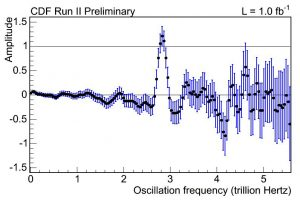 The figure shows the CDF measurement of the B_s oscillation frequency at 2.8 trillion times per second. The analysis is designed such that possible oscillation frequencies have an amplitude consistent with 1.0 while those not present in the data will have an amplitude consistent with zero. Image courtesy CDF collaboration.