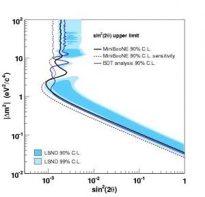 The observations made by the LSND experiment in the 1990s suggested the presence of neutrino oscillation in a neutrino mass region (blue shaded areas) vastly different from other experiments (which are outside the region shown in this plot, at much smaller values of Δ m2). The MiniBooNE experiment rules out the region to the right of the black and blue lines, ruling out the simple two-neutrino oscillation interpretation of the LSND data.