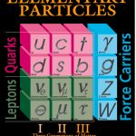 Six quarks--up, down, strange, charm, bottom and top--are the building blocks of matter. Protons and neutrons are made of up and down quarks, held together by the strong nuclear force. The DZero experiment has discovered the Cascade-b particle, which contains a down quark (d), strange quark (s) and bottom quark (b). It is the first particle ever observed with one quark from each generation of particles.