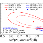 The oscillations of antineutrinos also depend on two parameters: the square of the antineutrino mass difference, Δm2, and the antineutrino mixing angle, sin22θ (shown in red). MINOS has found Δm2 = 0.0034 ± 0.0004 eV2. The MINOS neutrino results are show in blue for comparison.  Theorists expected the values for neutrinos and antineutrinos to be the same.