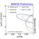 Neutrino oscillations depend on two parameters: the square of the neutrino mass difference, Δm2, and the mixing angle, sin22θ. MINOS results (shown in black), accumulated since 2005, yield the most precise known value of Δm2, namely Δm2 = 0.0024 ± 0.0001  eV2