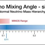 The observation of electron neutrino-like events allows MINOS scientists to extract information about a quantity called sin22θ13. If muon neutrinos don't transform into electron neutrinos, sin22θ13 is zero. The new MINOS result constrains this quantity to a range between 0 and 0.12, improving on results it obtained with smaller data sets in 2009 and 2010. The MINOS range is consistent with the T2K range for sin22θ13, which is between 0.03 and 0.28. According to the T2K data, the most likely value is 0.11. The MINOS result prefers a value of 0.04, and its data indicates that sin22θ13 is non-zero at the 89% confidence level.