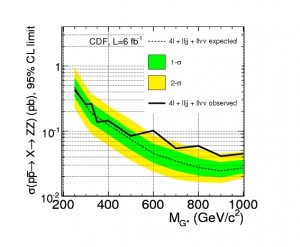 Limits on the production rate of a new heavy particle decaying to a pair of Z bosons, as a function of mass.