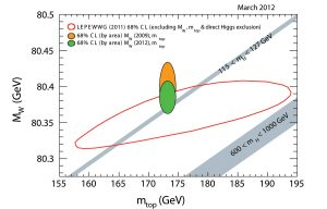 The orange oval shows the previous CDF and DZero combined result for the W boson mass (vertical section of the oval), combined with the world's best value for the top quark mass (horizontal section of the oval). The green oval shows the new result. The grey bar shows the remaining areas not ruled out for where the Higgs boson could reside.