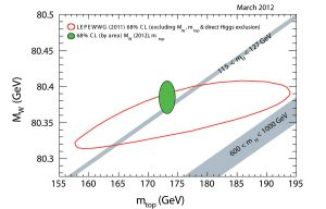The new CDF and Dzero combined result for the W boson mass (vertical section of green oval), combined with the world's best value for the top quark mass (horizontal section of green oval), restricts the Higgs mass requiring it to be less than 152 GeV/c2 with 95 percent probability. Direct searches have narrowed the allowed Higgs mass range to 115-127 GeV/c2. The grey bar shows the remaining area the Higgs could reside in.