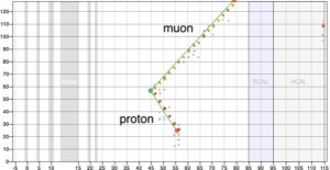 In this candidate event from data, the neutrino scatters off a nucleon and produces a muon and a proton. The muon exits through the side of the detector.