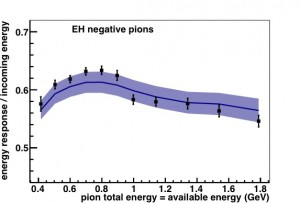 This plot shows the energy deposited in the MINERVA test beam detector divided by the incoming kinetic energy of the pion as a function of the kinetic energy of the pion.