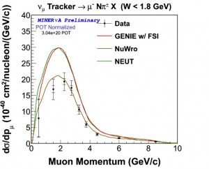 "This plot and the one below show the differential cross sections (or likelihood per proton or neutron) for a neutrino to make one or more pions and a muon with respect to the muon momentum, with a few different models used by neutrino oscillation experiments. This plot is for events in which charged pions are made by neutrinos. The plot below is for events in which neutral pions are made by antineutrinos. The two different models represent turning on and off the effects of the nucleus where the neutrino interacted. The data clearly represent the effects of the nucleus being ""turned on,"" and the two different predictions have the same shape. The inner error bars are statistical and the outer error bars are the total uncertainties."