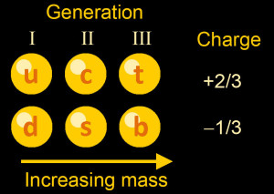 The Standard Model includes six types of quarks, arranged into three generations. Only generation I is necessary to make ordinary matter. So why are there three generations, and what message are the other four quarks telling us?