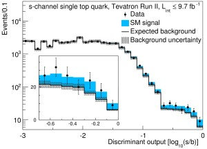 "This graph shows the difficulty of separating the ""signal"" of a single s-channel top quark from the background ""noise"" in the collision data. The CDF and DZero experiments use sophisticated analysis techniques to accomplish this, and this result is the first-ever discovery to use a mix of data from both experiments. The black solid line represents the background prediction for other well-known particle interaction processes, with the points representing data recorded by CDF and DZero. The blue shaded area represents the prediction for the s-channel single top quark signal. The data agrees with the prediction only if the data is added to the background model. This confirms the existence of s-channel single top quark production. Visit this page for more data. Image: Fermilab."