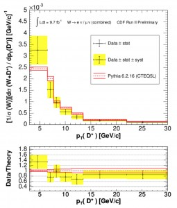 The top plot shows the observed and predicted rates of vector boson plus charmed meson production at different energies for a type of vector boson called a W boson. The bottom plot shows the ratio of the observed to predicted rates. Observation and prediction are in agreement even at low energies, providing confirmation that we understand how these events behave. A well-tested model makes it easier to pick out anomalies, such as dark matter candidates.