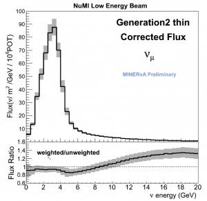 The top plot shows the new prediction from the MINERvA experiment of the flux of neutrinos that reach the detector. The flux is given in units of neutrinos per square meter per GeV for every 1 million protons that hit the target, which is located 1 kilometer upstream of the detector itself. The bottom plot shows the ratio between the new prediction and what the prediction would have been if we used only the simulation (called GEANT) and did not take into account measurements from other experiments.