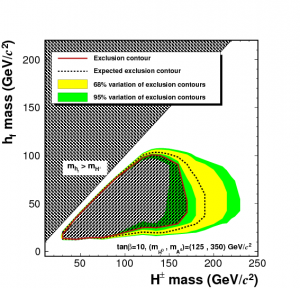 Excluded mass region on the plane of the low-mass Higgs boson mass (vertical axis) and the charged Higgs boson mass (horizontal axis). The solid curve is the contour enclosing the exclusion region; the dashed line encloses the expected exclusion region when no new Higgs boson is assumed; and the shaded (colored) regions cover the 68 percent and 95 percent level of possible variations of expected contours based on the statistical fluctuation of the standard model background events.