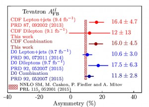 Comparison of the combined inclusive forward-backward asymmetry for Tevatron measurements and NNLO calculations, where the asymmetry is measured in percent.