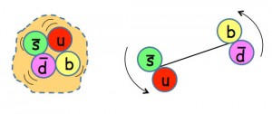 Scientists are investigating the internal structure of X(5568). Its four quarks could be configured as on the left – a tetraquark. It could also be configured as two pairs in a so-called molecular state, similar to a molecule of hydrogen, in which the two hydrogen atoms circle each other.