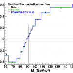 The vertical line, drawn at the value of the Z boson mass, is where the asymmetry measurement is most sensitive to the electroweak mixing parameter sin2W of the Standard Model. Two expectations, calculated using the PYTHIA and POWHEG-BOX proton-antiproton collision simulations, are also shown.