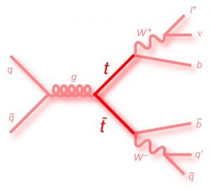 This is the Feynman diagram for a quark-antiquark pair on the left combining to form a gluon (marked g), which breaks into a top and antitop that decay on the right. As described in the text, it is possible from the diagram to calculate the rate at which this type of event occurs.