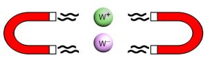 """When two protons approaching each other pass close enough together, they can """"feel"""" each other, similar to the way that two magnets can be drawn closely together without necessarily sticking together. According to the Standard Model, at this grazing distance, the protons can produce a pair of W bosons."""