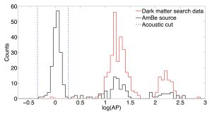 This shows the acoustic power (AP) distributions (in log scale) of the events originating within the PICO-2L detector during the second experimental run. The nuclear-recoil calibration data obtained by using a neutron source (AmBe) is shown in black and WIMP-search data in red. For nuclear recoils, the signal region is indicated between the dashed blue lines. In both the calibration and WIMP search data, the three peaks at higher AP are from events produced by alpha decays within the detector. Only one candidate nuclear-recoil event was observed during this run, consistent with the expected neutron background.