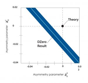 The DZero collaboration has found evidence for a new way in which elementary particles break the matter-antimatter symmetry of nature. This new type of CP violation is in disagreement with the predictions of the theoretical framework known as the Standard Model of particles and their interactions. The effect ultimately may help to explain why the universe is filled with matter while antimatter disappeared shortly after the big bang. Credit: DZero collaboration