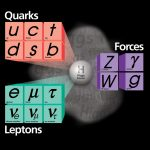 According to the Standard Model of particles and forces, the Higgs mechanism gives mass to elementary particles such as electrons and quarks. Its discovery would answer one of the big questions in physics: What is the origin of mass?