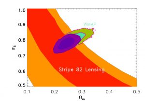 Constrains on cosmological parameters from SDSS Stripe 82 cosmic shear at the 1- and 2-sigma level. Also shown are the constraints from WMAP. The innermost region is the combined constrain from both WMAP and Stripe 82. Credit: SDSS.