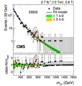 This unexpected bump in the masses of photon pairs was seen by both the ATLAS and CMS experiments. According to the Standard Model, nothing heavier than a Higgs boson decays solely into two photons, so might this bump represent a new particle?