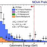 NOvA predicted it would observe 84 neutral-current events if there are no oscillations between active and sterile neutrinos. The colored histograms show the breakdown of the predicted signal and background events as a function of the energy deposited in the detector. The black data points show the data that was observed in the NOvA far detector. There is no evidence for oscillations into sterile neutrinos.