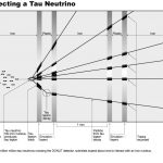 Detecting a Tau Neutrino