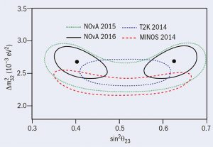 Data collected by the NOvA experiment shows an equal possibility that the third neutrino mass state is dominated by either muon or tau flavor.