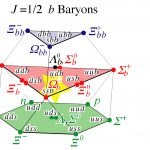 Baryons are particles made of three quarks. The quark model predicts the combinations that exist with either spin J=1/2 (this graphic) or spin J=3/2. The graphic shows the various three-quark combinations with J=1/2 that are possible using the three lightest quarks--up, down and strange--and the bottom quark. The DZero collaboration discovered the Omega-sub-b, highlighted in the graphic. There exist additional baryons involving the charm quark, which are not shown. The top quark, discovered at Fermilab in 1995, is too short-lived to become part of a baryon. (Credit: DZero collaboration)