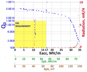This plot shows the VECC cavity quality factor (in blue) over a range of accelerating gradients. It exceeded PIP-II specifications (yellow box), achieving a quality factor of 1.5 x 1010 at 30 MV/m.