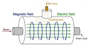 In an accelerating cavity, electric and magnetic fields are set up as shown here to accelerate a particle beam from one side to the other.