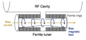 A tuner helps adjust the accelerating frequency of a cavity by adjusting the current transmitted to it. This allows the accelerating cavity to follow the frequency of the beam's arrival in the cavity.