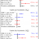This table summarizes forward-backward asymmetry measurements in top quark-antiquark events at the Tevatron.
