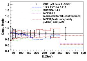 This plot compares three models — Pythia 6.216, Sherpa 1.4.1 and MCFM 6.8 — to the data.