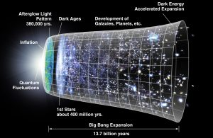 A timeline of the universe.
