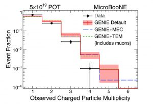 This plot shows the observed multiplicity of charged particles emerging from the neutrino interaction point in MicroBooNE data (points with error bars) and three models (histograms). Data favors lower multiplicity compared to all the models.