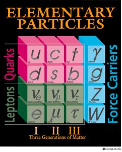 The three families of particles are shown in the Standard Model. Image: Fermilab