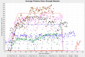 The average Booster beam intensity has climbed steadily year after year, thanks to upgrades to the lab's accelerator complex. Image courtesy of Paul Derwent