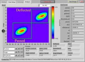 This screenshot shows an analysis of the beam properties in vertical direction. The vertical axis is the ions' angle, and the horizontal axis is their position. Two trajectories are clearly separated when the kicker is deflecting every other bunch. Image courtesy of Alexander Shemyakin