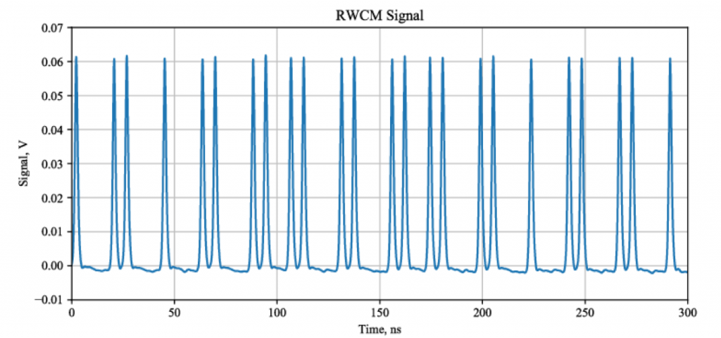 This waveform shows part of the bunch pattern tailored for Booster injection created by the 200-ohm kicker. Image courtesy of Daniil Frolov