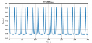 This waveform shows part of the bunch pattern tailored for Booster injection created by the 200-ohm kicker. Image courtesy of Alexander Shemyakin