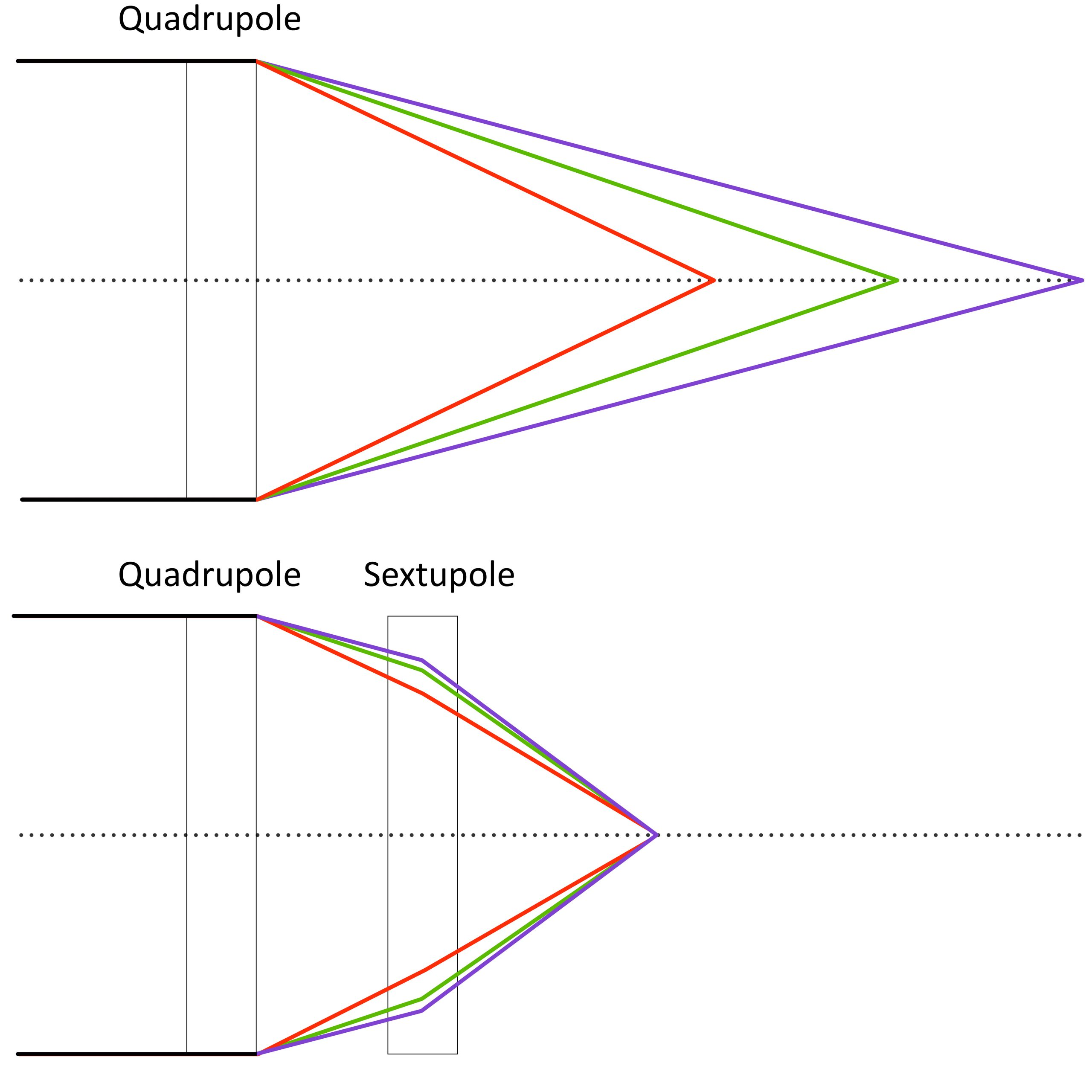 Quadrupole magnets are not able to focus particles with varying energies to a particular point, so scientists use sextupole magnets to correct for this chromatic aberration.