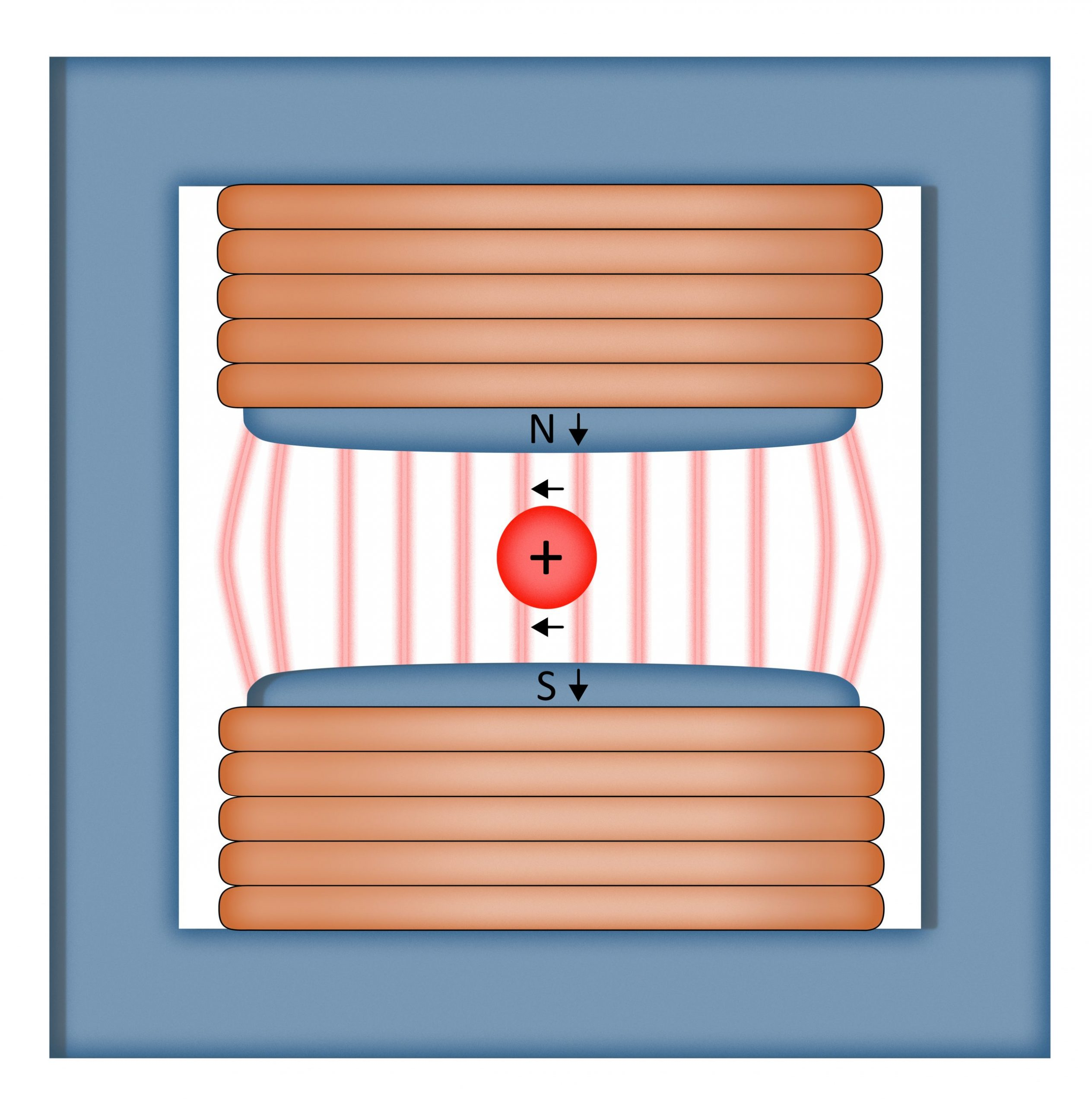 As a positively charged particle travels into the page and passes through the dipole magnet, it is deflected to the left at an angle proportional to the amount of force applied by the magnet.