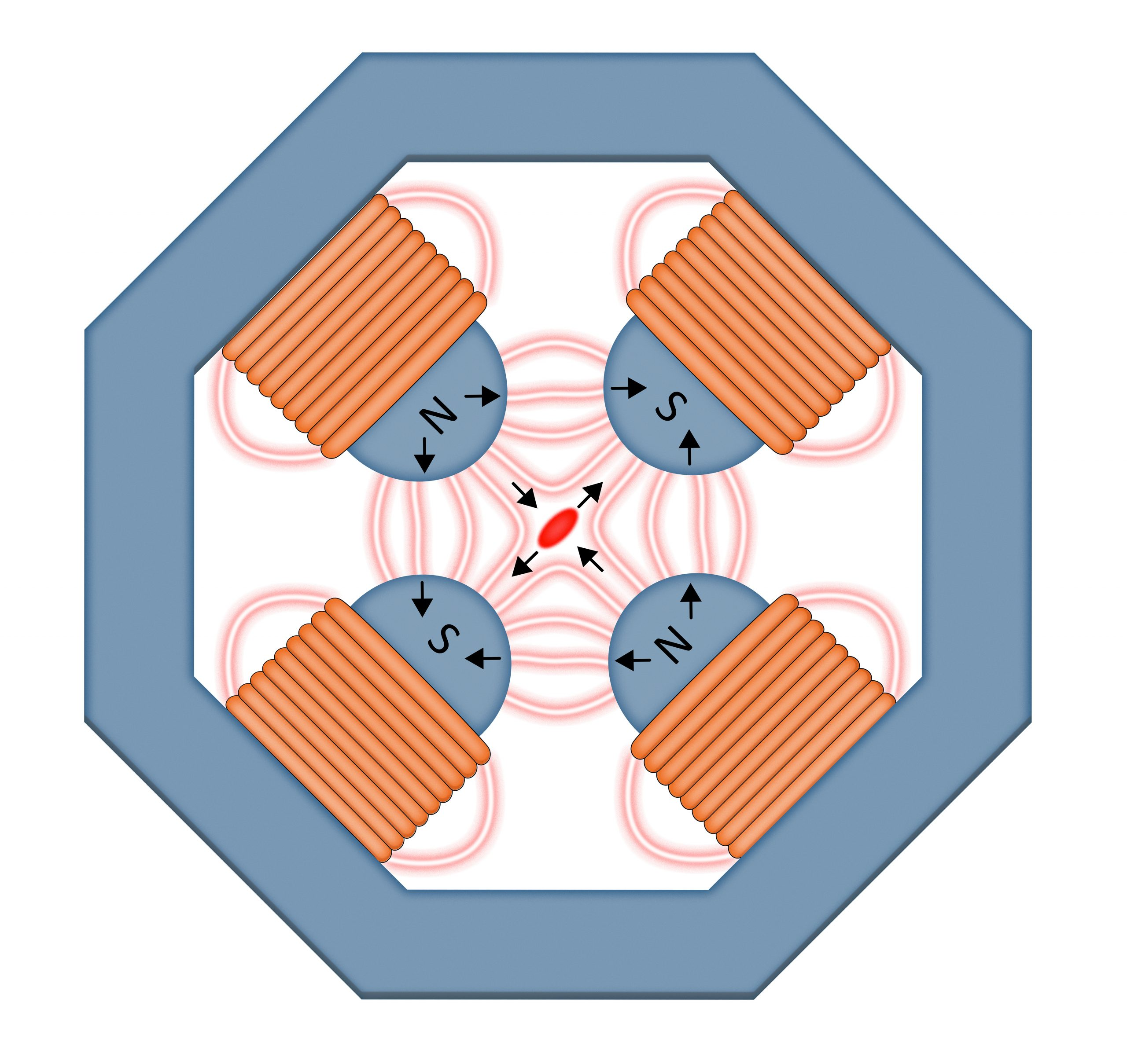Quadrupoles have four magnetic poles. In a particle accelerator, the poles push particles together if they deviate too far from the centralized beam. Quadrupoles focus in only one plane, so to squeeze an accelerator beam from both sides, these magnets are usually stacked one after the other, each rotated by 90 degrees relative to the previous one. In this way, the beam particles are pushed together in both directions as they travel through successive magnets.