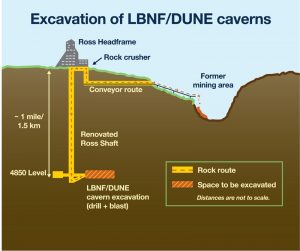 This graphic shows the route that the rock will follow from the LBNF/DUNE excavation to the Open Cut pit. Image: Fermilab