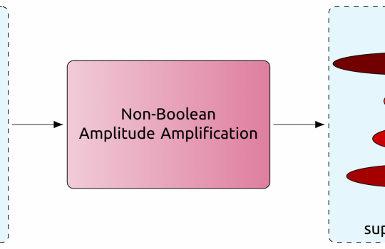 New amplification algorithms expand the utility of quantum computers to handle non-Boolean scenarios, allowing for an extended range of values to characterize individual records, such as the scores assigned to each disk in the output superposition above. Illustration: Prasanth Shyamsundar