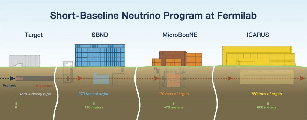 An illustration labeled Short-Baseline Neutrino Program at Fermilab shows from left to right: 1) The word Target above a gray building that says protons with an arrow to neutrinos, with horn + decay pipe and 0 below. 2) SBND above a blue building with 270 tons of argon and 110 meters below. 3) MicroBooNE with an orange building and below, 170 tons of argon and 470 meters, and ICARUS with a yellow building and 760 tons of argon and 600 meters below.